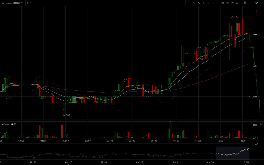 Bitstamp BTC/USD