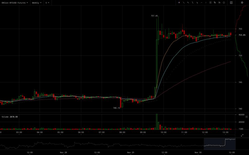 OKCoin BTC/USD