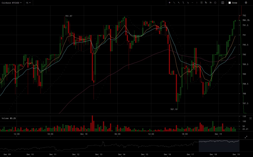 coinbase-btcusd-2016-12-19-at-03-08-45