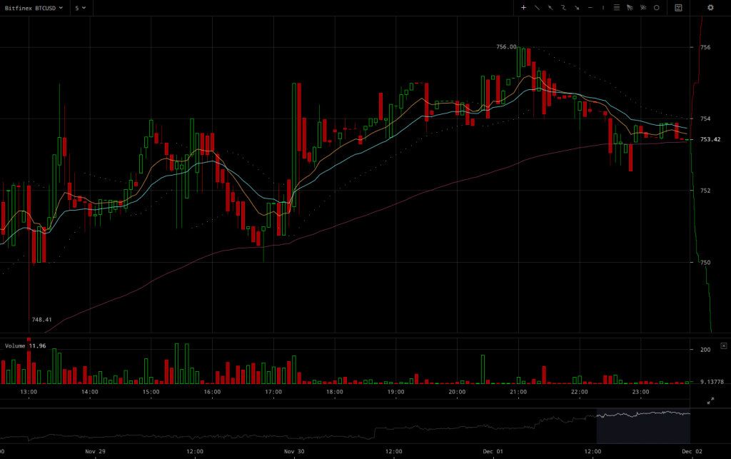 Bitfinex BTC/USD