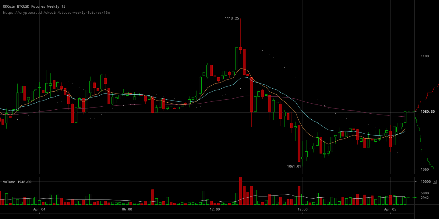 Okcoin Btcusd Weekly Futures Apr 05 Crypto Market Started Selling Bitcoin