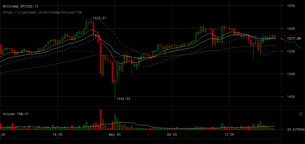 Bitstamp Btcusd Crypto Market Started Selling Bitcoin