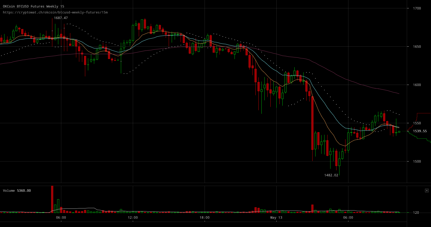 Okcoin Btcusd Weekly Futures Crypto Market Started Selling Bitcoin
