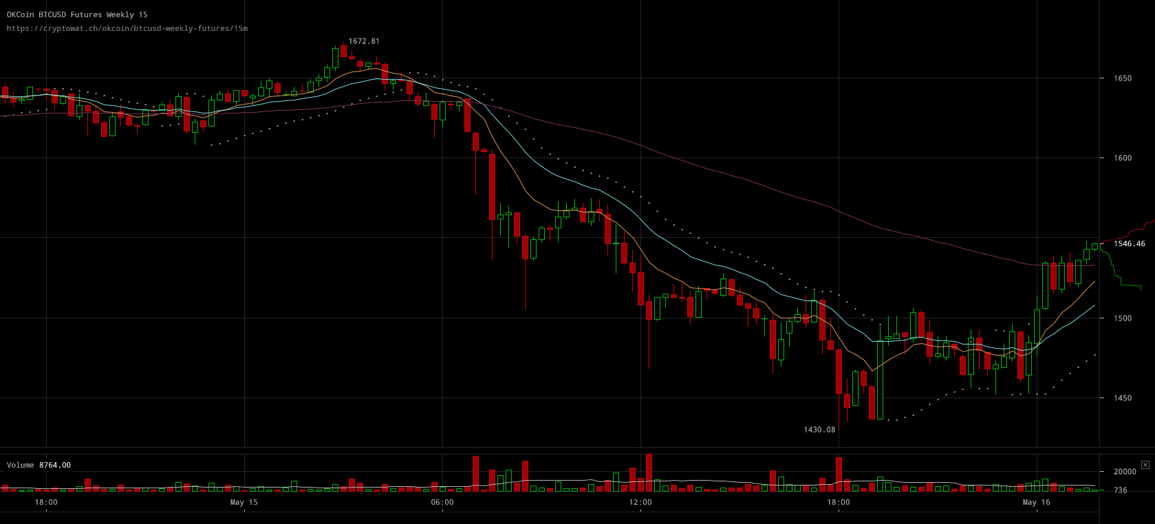 Okcoin Btcusd Weekly Futures 16 Crypto Market Started Selling Bitcoin