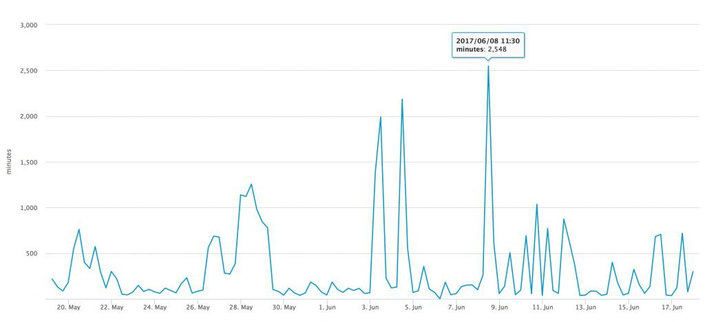 bitcoin transaction processing time