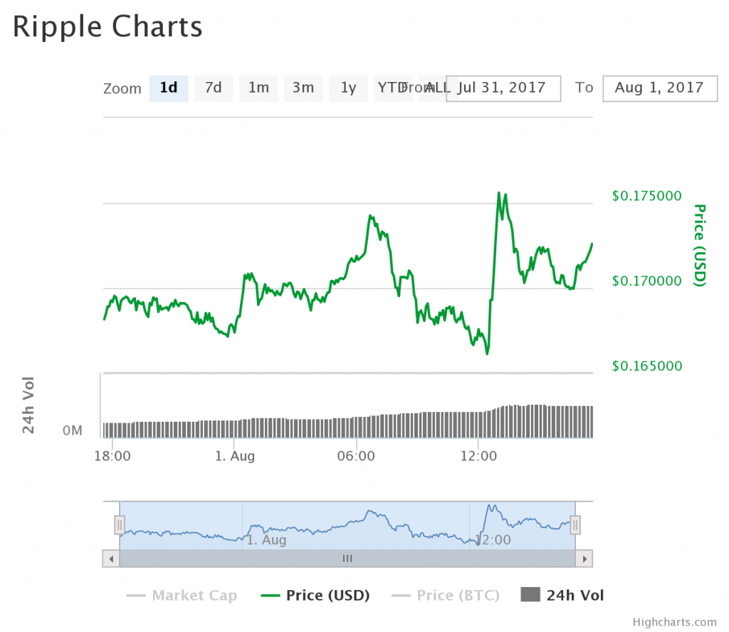 XRP July 31-August 1