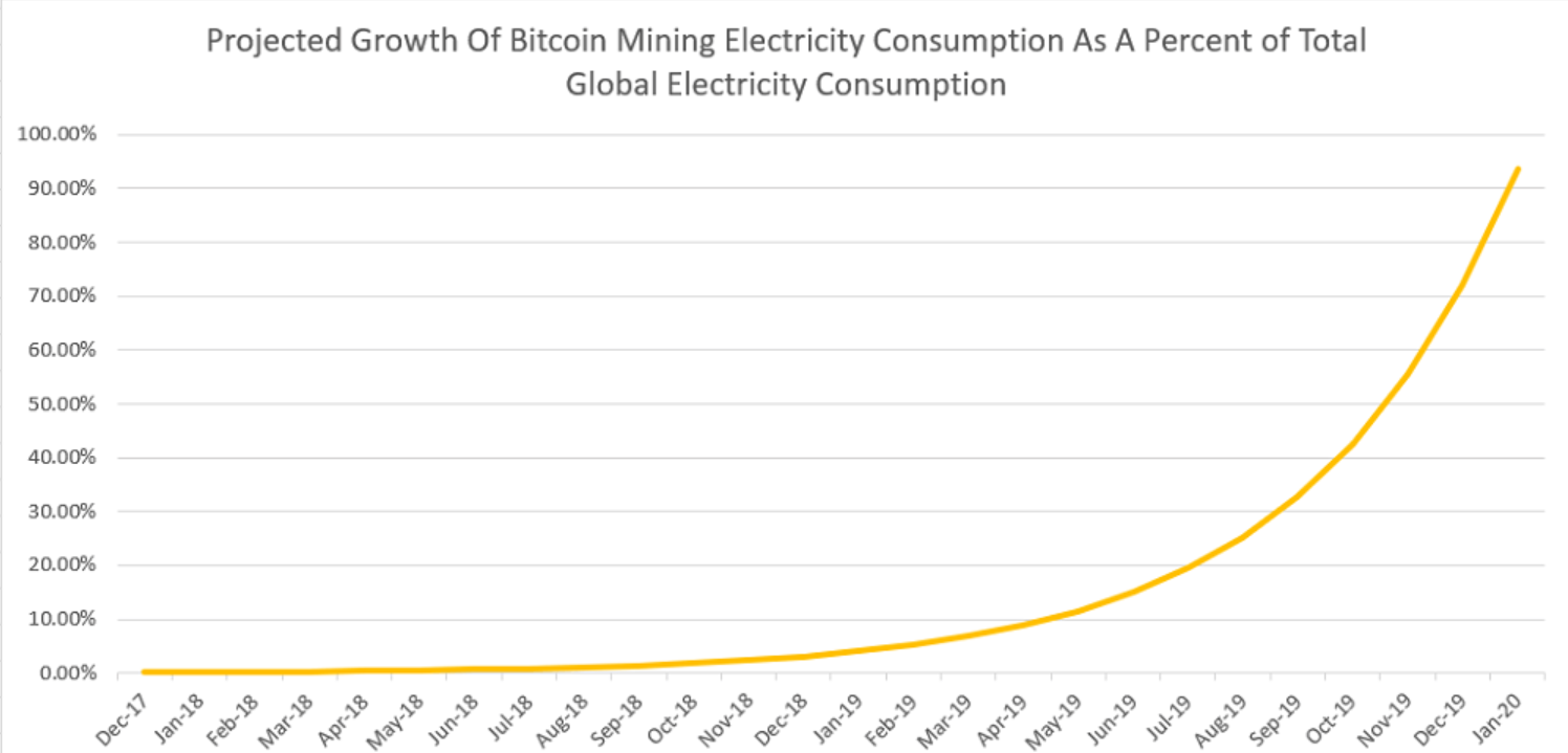 The Cost Of Success Bitcoin Mining Consumes More