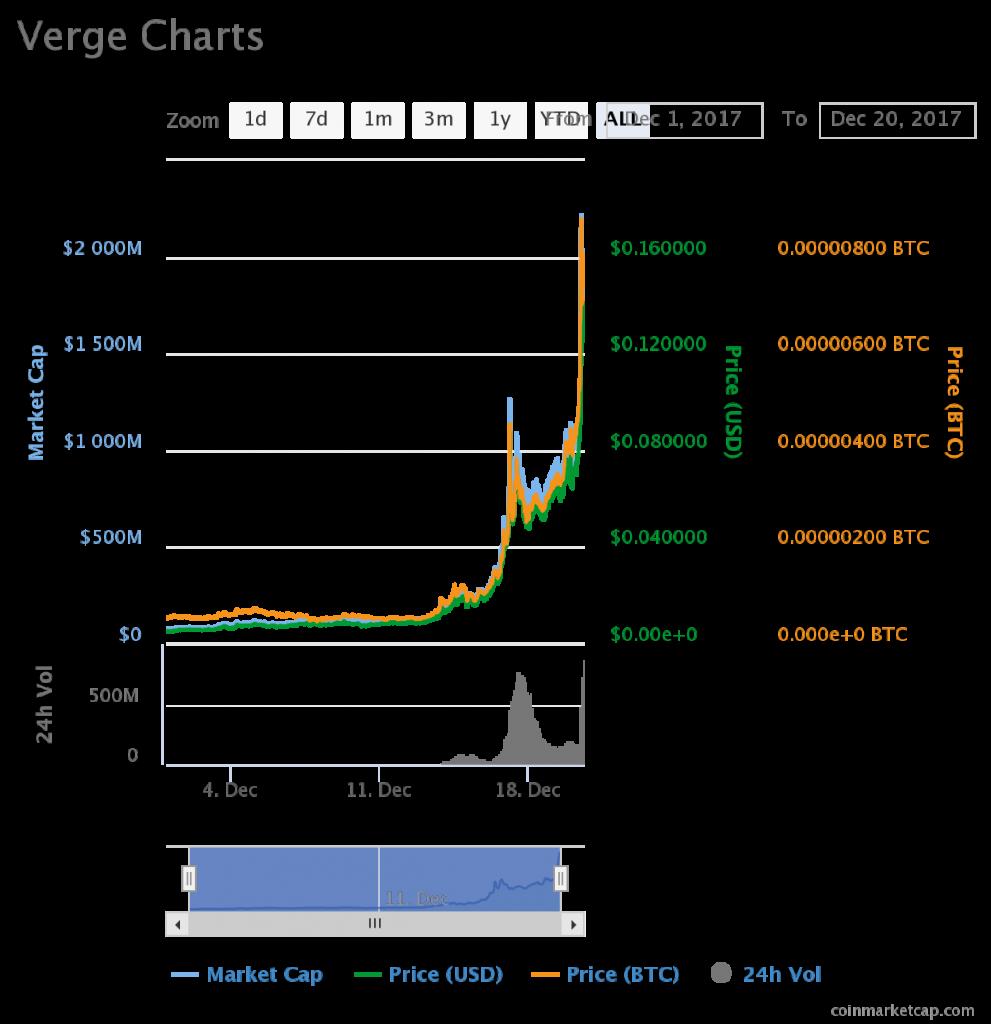 Verge Price December 1-20
