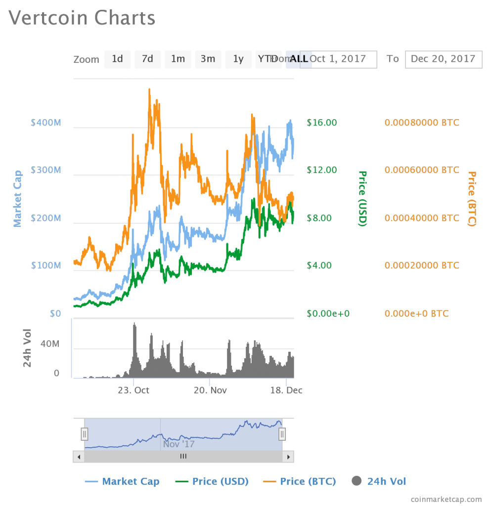Vertcoin Price October 1-December 20