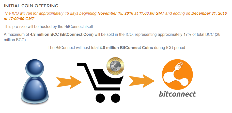 Bitconnect bcc crash analysis crypto news details about bitconnect ico sourced from their website stopboris Image collections