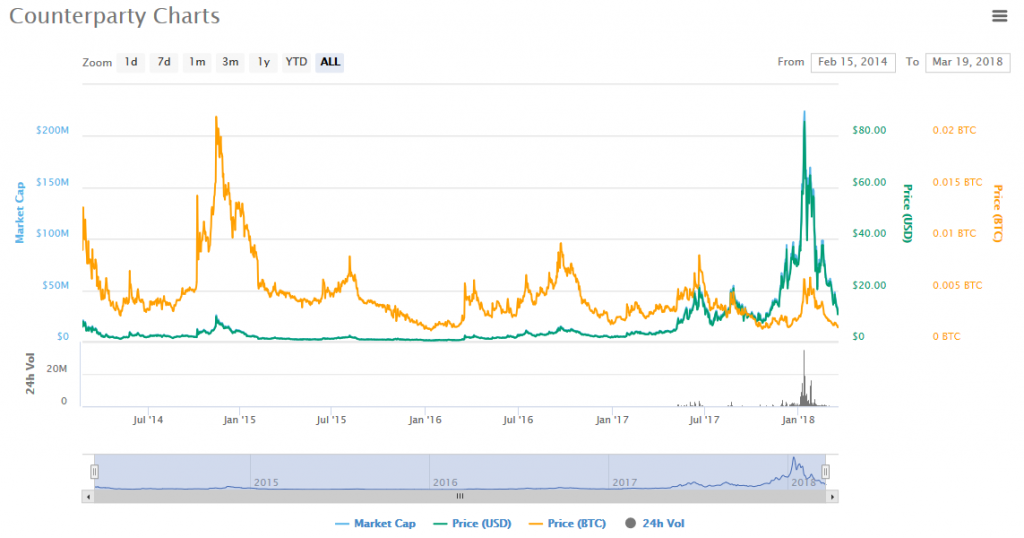 Proof of burn crypto currency charts leelanau physical bitcoins and bitcoins